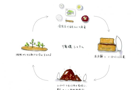 鎌倉のデザイン事務所株式会社クスクスが描く循環型システム