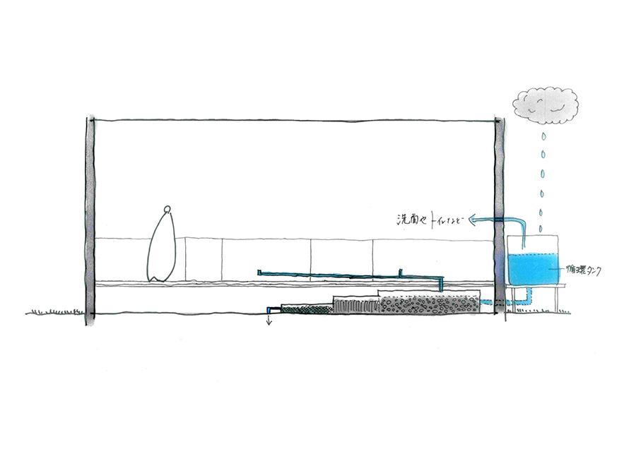 鎌倉のデザイン事務所クスクスが考える循環型デザイン、ろ過システム