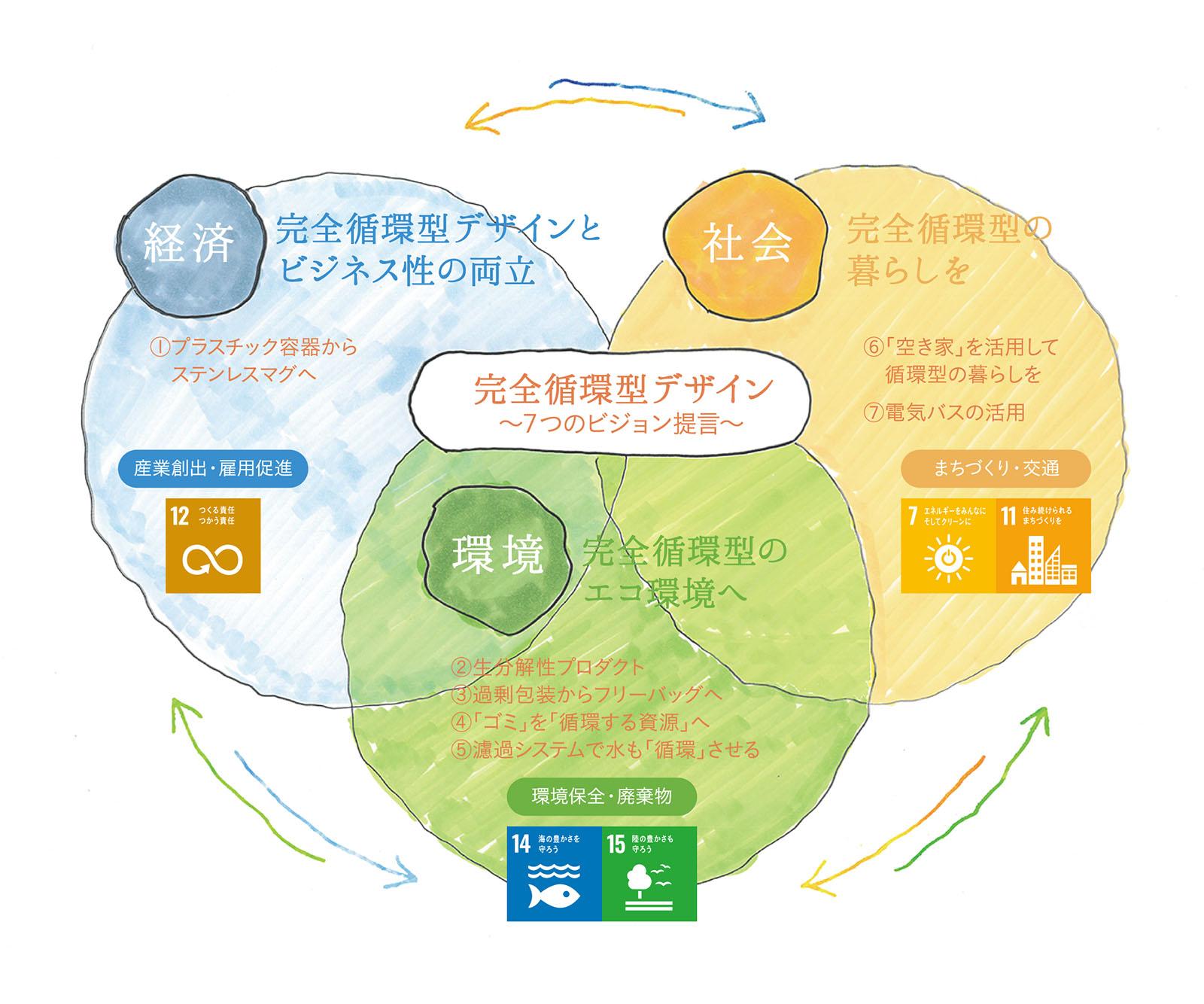 完全循環型デザイン ~7つのビジョン提言~