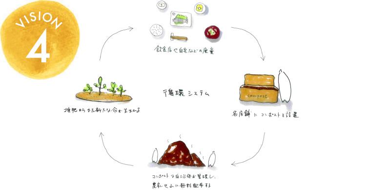 VISION 4 「ゴミ」ではなく「循環する資源」に変えるコンポスト