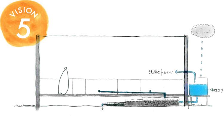 VISION 5 濾過システムで水も「循環」させる