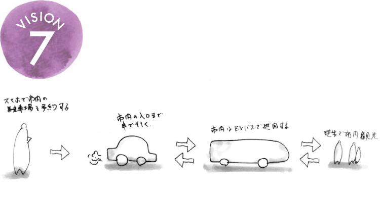 VISION 7 電気バスの活用